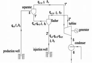 Schematic Diagram Of Double Flash System