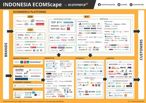 insights  trends   commerce  indonesia market