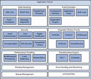 Integration Engine Architecture
