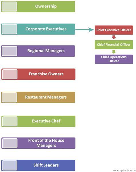 hierarchie cuisine restaurant management system hierarchy hierarchy structure