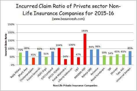 Irda Incurred Claim Ratio 2015-16