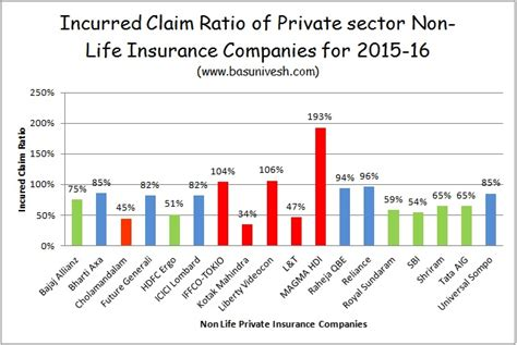 In any vehicle insurance claim, the vehicle owner will not get 100% of the claim value settled by the insurer. IRDA Incurred Claim Ratio 2015-16 | Best Health Insurance Company in 2017 - BasuNivesh