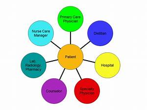 The Patient Centered Medical Home