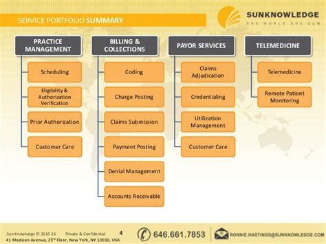 Revenue Cycle Management by Sun Knowledge