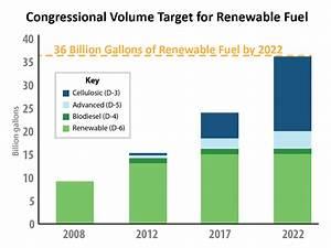 Overview for Renewable Fuel Standard   Renewable Fuel ...