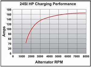 Popular Cummins Marine Delco Alternator Power Output Curves