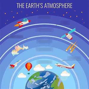 Earth Science Atmosphere Quizlet