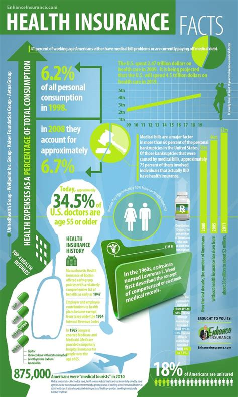 March 2020 (released 19 may 2020). Most current Photos Health Insurance Facts & Statistics Suggestions in 2020 | Infographic health ...