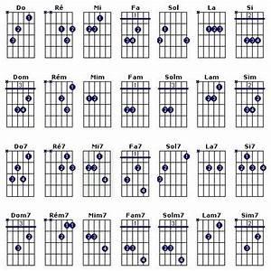 Easy Guitar Tablatures Et Diagrammes