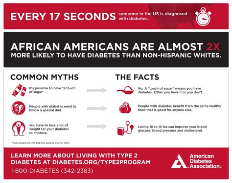 Diabetes Fact Sheet (for African Americans)