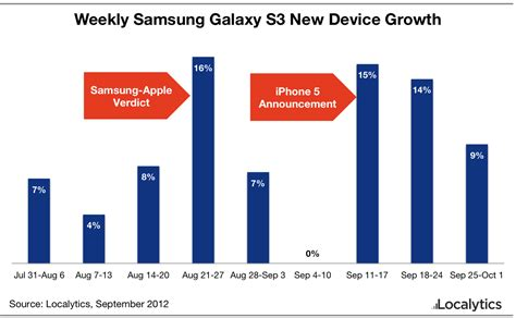 iphone sales vs samsung samsung galaxy sales spurred by iphone 5 comparisons