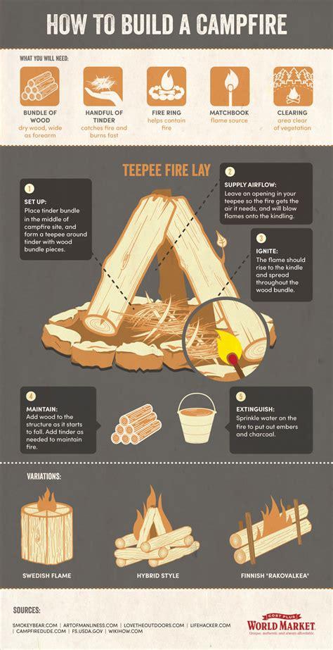 build  campfire world market