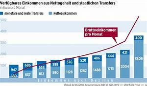 Durchschnittseinkommen Berechnen : durchschnittseinkommen sterreich b rozubeh r ~ Themetempest.com Abrechnung