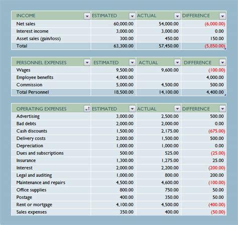 business budget samples sample templates
