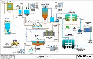 Landfill Leachate Treatment