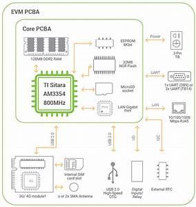 Eve Online Industrial Diagram