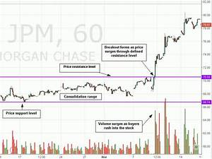 Stock Market Volume Chart 2016 Breakouts In The Stock Market Definition And Strategies