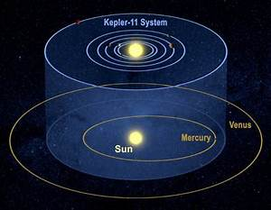 Kepler's Outrageous Six-planet System - Sky & Telescope