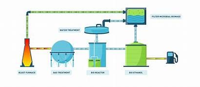 Co2 Ethanol Process Bio Into Fermentation Production