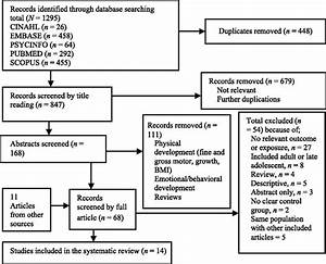 Diabetes In Pregnancy And Childhood Cognitive Development  A Systematic Review