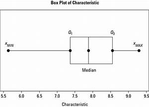 How To Create And Interpret Box And Whisker Plots For A