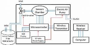 Electronic Nose Block Diagram