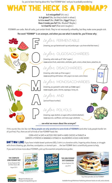 Foods To Avoid For Bloating And Gas Foodfashco