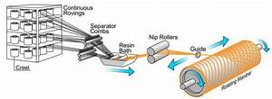 Illustrative Flow Process Of Filament Winding  Nuplex Com