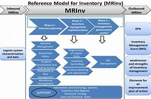 Reference Model Of Inventory Management  Mrinv    Source