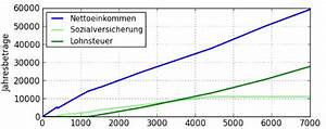 Brutto Aus Netto Berechnen : brutto und netto geh lter ~ Themetempest.com Abrechnung