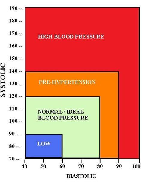 blood pressure chart   normal