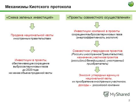 Киотский протокол Kyoto Protocol