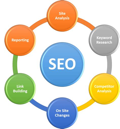 Seo Course by Digital Marketing In Vadodara Seo Courses