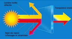 Film Anti Uv Fenetre : 2 les adaptations ~ Dailycaller-alerts.com Idées de Décoration