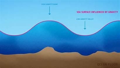 Currents Ocean Measuring Wave Gravity Oceans Esa