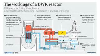 The Fukushima I nuclear power plant Diagram  Nuclear Power Diagram