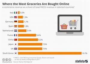 T Online Service Shopping : chart where the most groceries are bought online statista ~ Eleganceandgraceweddings.com Haus und Dekorationen