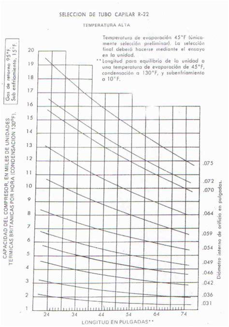 tabla de capilares de refrigeracion tubos capilares en sistemas de refrigeraci 243 n