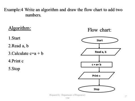 Algorithms And Flow Charts Flowchart Manual Input Vs Operation Flow Diagram In Ms Word 2010 Optional Java Applet Calculator Of Computer System Flowchart.js Api Nama