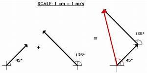A Level Physics Explained