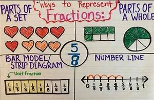 Fraction Chart  With Images