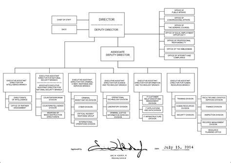 bureau line office file fbi organizational chart 2014 jpg wikimedia commons