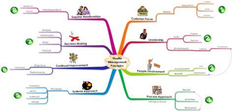 quality management principles mind map biggerplate