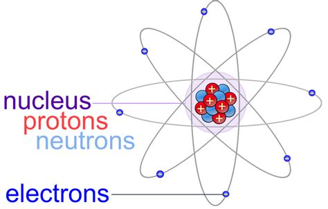 Electrons Protons Neutrons by Atoms Molecules E Chapter The Biology Primer