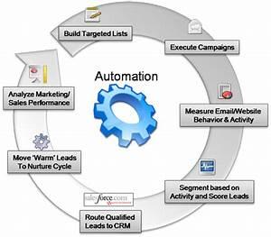 Houston Industrial Marketing Agency - Marketects, Inc.