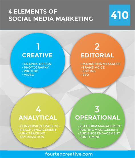 media marketing 4 elements of social media marketing fourten creative