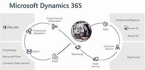 Gain More Power By Integrating Dynamics 365 Crm With Your