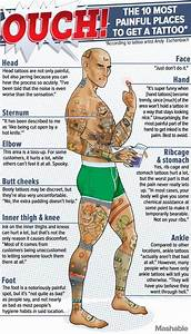 The Ten Most Painful Places To Get A Tattoo  An