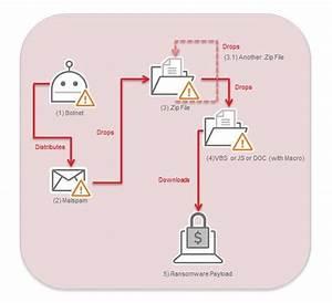 Necurs Evolves To Evade Spam Detection Via Internet
