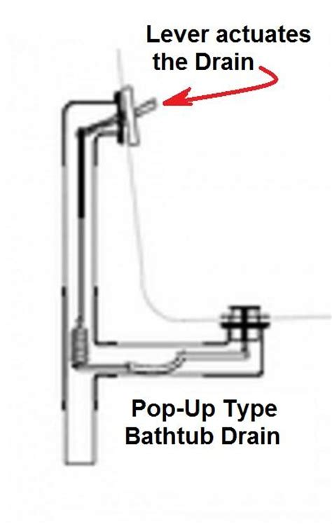 bathtub drain lever diagram interior kohler bathtub drain stopper bathroom vanities